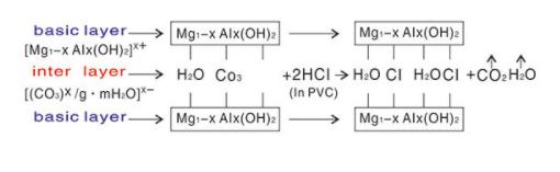 https://www.dhpropolymer.com/pvc-calcium-zinc-stabilizer-product/